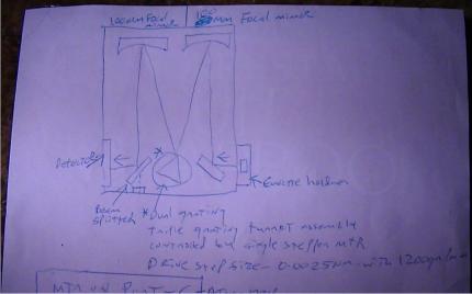 Basic optical concept