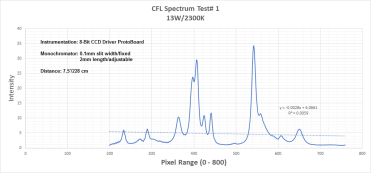 cfl chart 1 july18