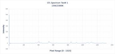 cfl chart 2 july18