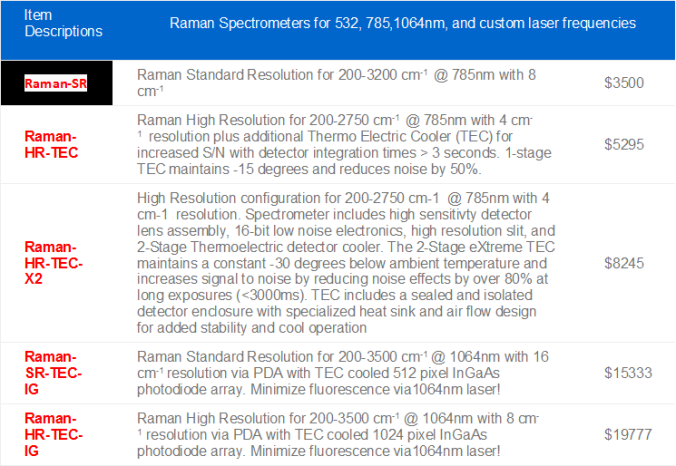 Raman laser compare chart 2