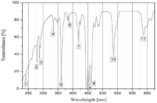 holmium oxide standard 1 chart