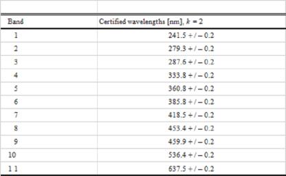 holmium oxide standard 2 chart